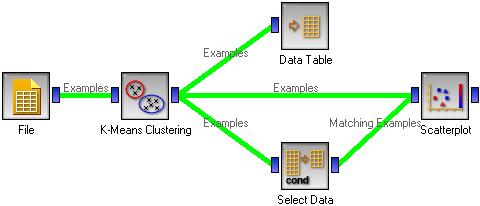 K-Means Clustering — Orange Documentation v2 7 6