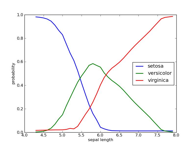 Naive Bayes classifier (bayes) — Orange Documentation v2 7 6